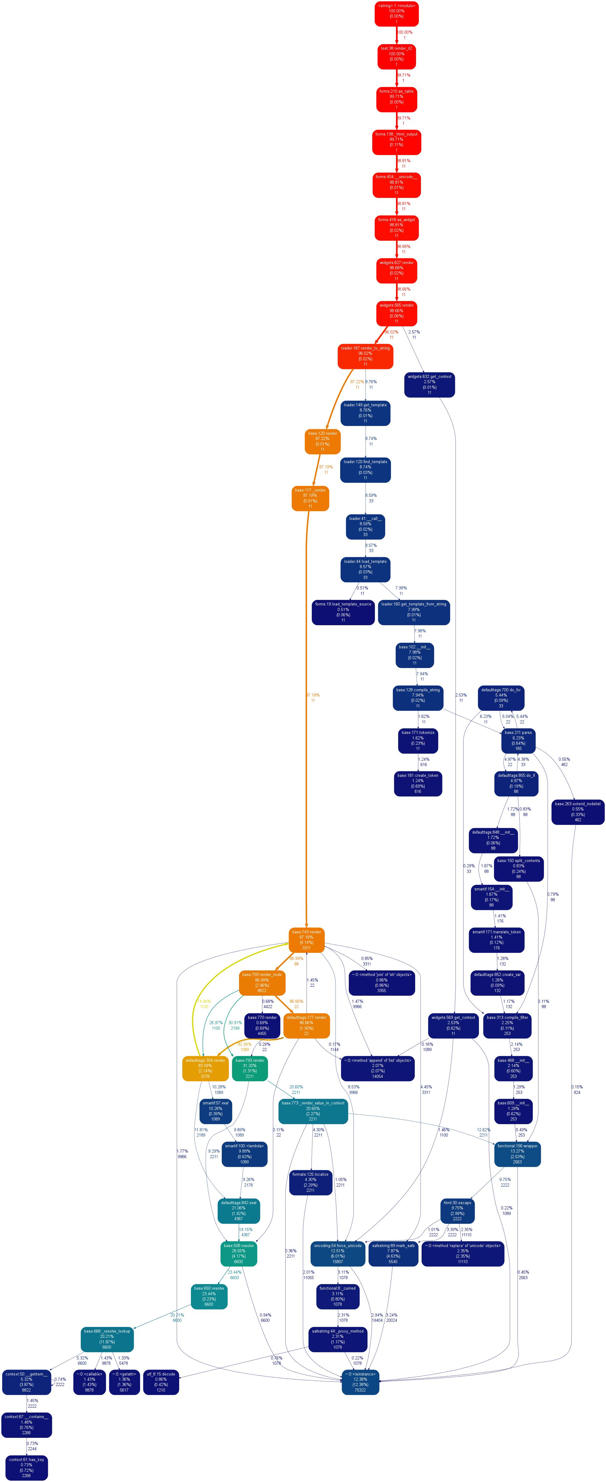 15667 (Implement template-based widget rendering) – Django